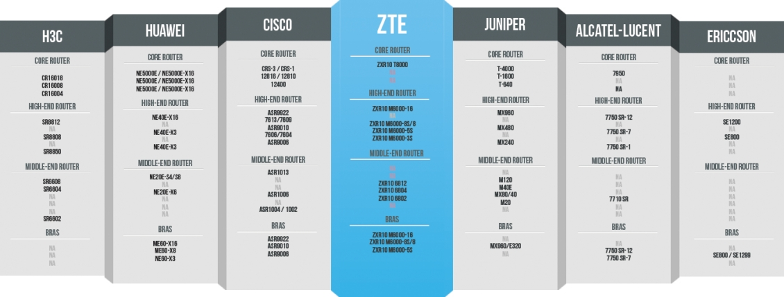 Router Comparison Guide